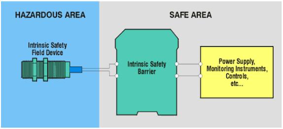 物位开关本安二线制与NAMUR输出应用区别
