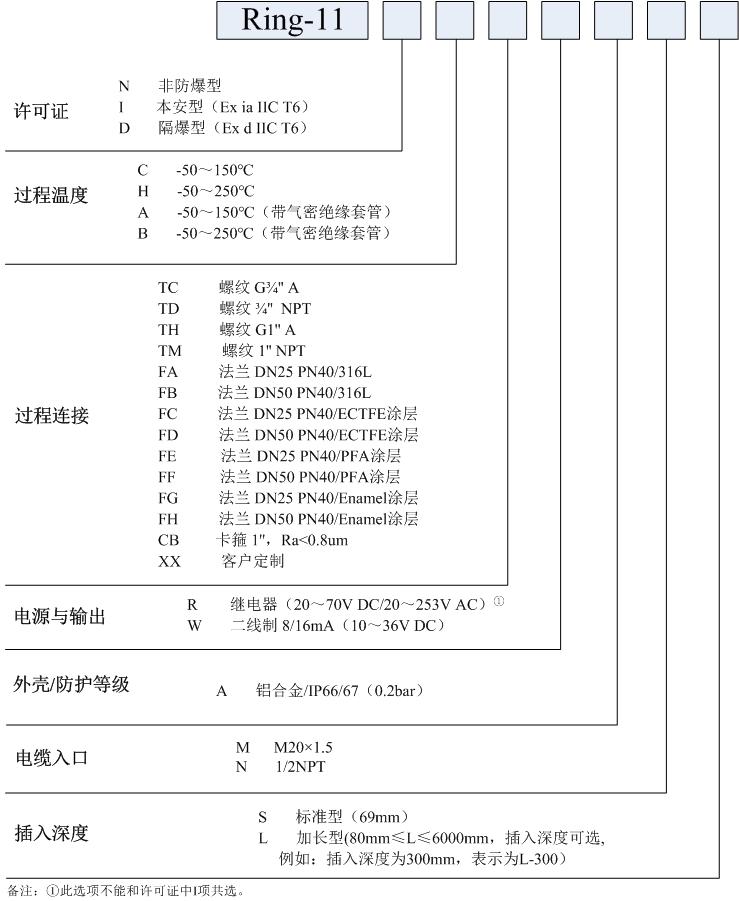 Ring-11防腐型音叉液位开关选型表