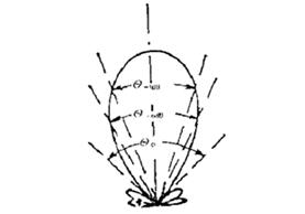 超声波物位计探头结构和主要性能指标