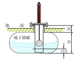 顶装磁翻板液位计与侧装磁翻板液位计在安装方面有哪些不同