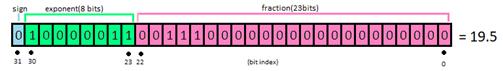 IEEE-754浮点格式应用分析