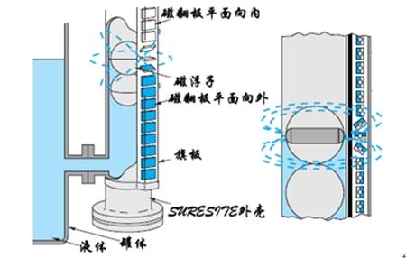 防腐磁翻板液位计的工作原理(附图)