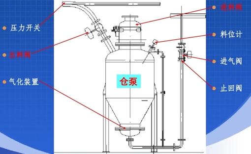 粉粒体气力输送中几种常见的物位控制方式