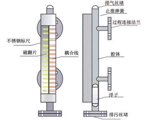 磁翻板液位计选型注意事项